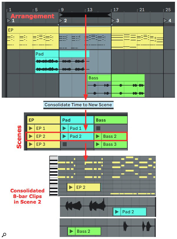 Screen 2: Three eight-bar Scenes are consolidated from the 24-bar arrangement at the top.