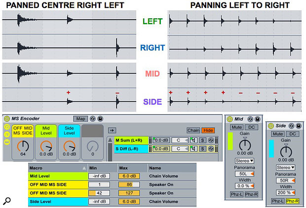 Screen 1: The audio files at the top illustrate two instances of M-S encoding. The M-S Encoder Audio Effects Rack at the bottom uses Utility devices for mid and sides encoding, and you can use a  copy of the same Rack for decoding. The red '+' and '' signs indicate polarity in the sides channel.