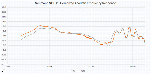 Graph 1: The NDH 20's frequency response.
