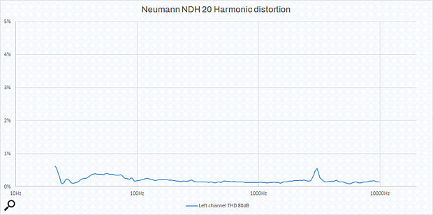 Graph 2: Total harmonic distortion.