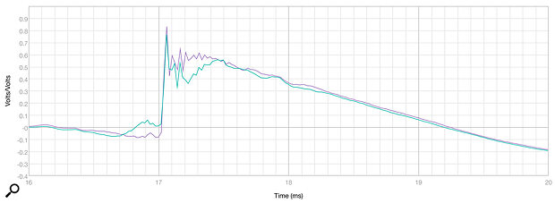 Diagram 3: The DBS8's step response, measured on axis (purple) and 20 degrees vertically off axis (green).