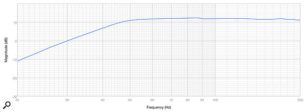 Diagram 5: The DBS8's LF response, measured closer than 1cm from one of its bass drivers.