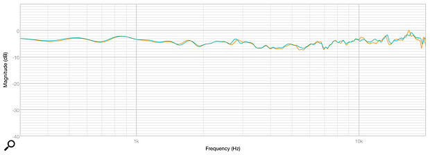 Diagram 1: The orange and green traces show the frequency response matching between two HR5 speakers. Matching is better than ±1dB across their entire bandwidth.