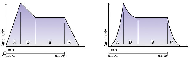 Envelope stages sound much more natural with some exponential curve.