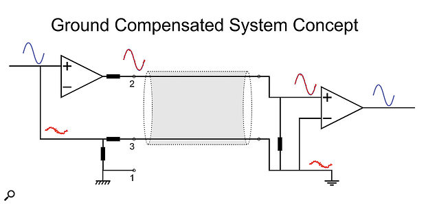 A ground-compensated system works in exactly the same way as an impedance-balanced system when connected to a balanced input. However, when connected to an unbalanced input, any noise on the destination ground, due to a ground loop, is added to the send signal in compensation.