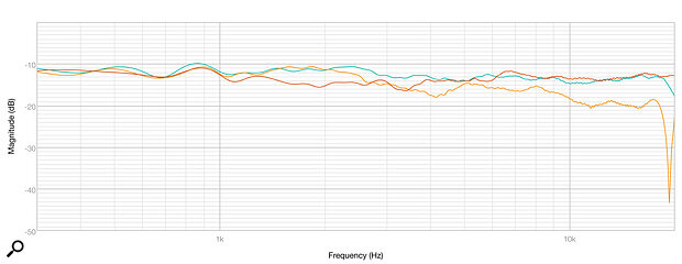 Diagram 3: The on‑axis frequency response (green trace), and the response measured 20 degrees above and below (red and orange, respectively).