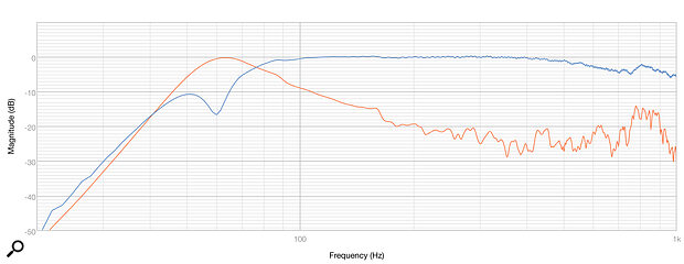 Diagram 4: The frequency response of the LF driver (blue) and ABR (red).