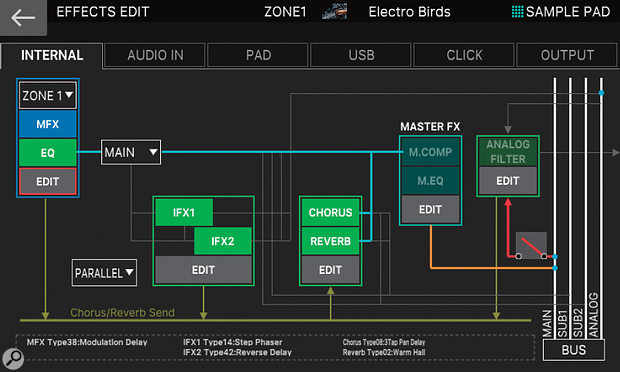 The Fantom's separate zone, scene and master effects makes for some quite complex effects routing!