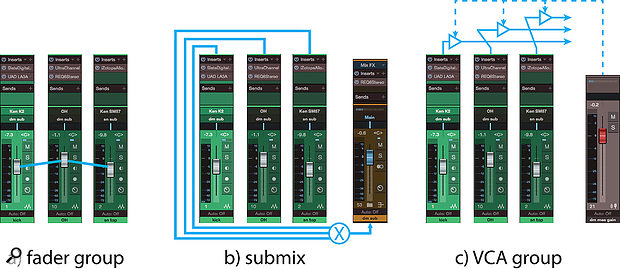 Screen 3: The difference between fader groups, submixes and VCA groups. In the fader group (a), the channel faders are locked together, and adjusting one changes them all. In a  submix (b), individual channels are unaffected, but their signals are summed, with a  submaster fader to control the level of the whole mix. In a  VCA group (c), each channel is followed by a  gain stage, with ganged control by a  VCA group master fader.