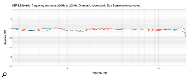 Diagram 1: The uncorrected free‑field response of the KEF LS50 (orange), and the corrected response (blue), as measured in Fuzzmeasure Pro.