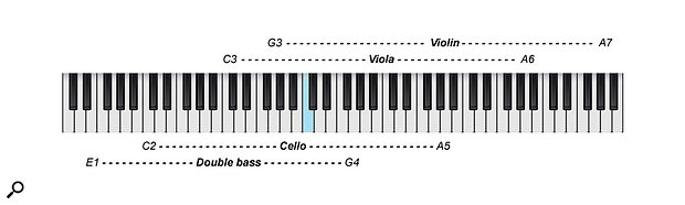 Make sure, when writing, that you stay within an instrument's actual range!