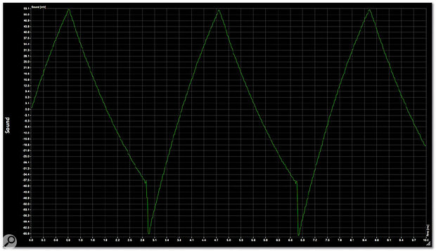 This third graph is the same wave from the updated MMV v1.5, and as you can see, it's all but identical to the real thing (top).