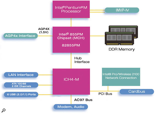 This block diagram shows clearly how the various Centrino components are handled by the 855-series chip set and the ICH4-M controller.