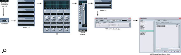 Outputs: Each output buss you've created has a dedicated output channel on the Mixer window, replacing the need for a dedicated Master channel, as in previous versions of Cubase.
