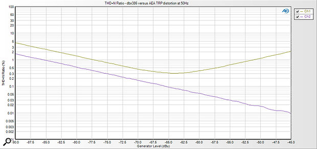 This chart compares the distortion ratio at 50Hz of two mic preamps: a Dbx 386 and an AEA TRP.