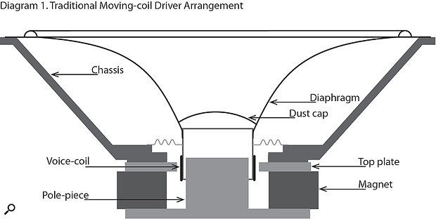 Diagram 1: A  traditional moving-coil driver construction.