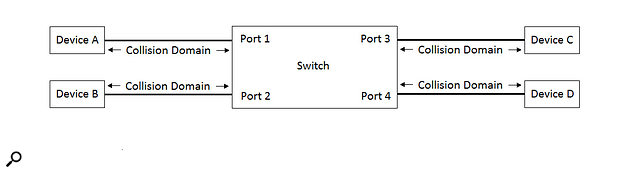 Figure 2: A bridged network with half-duplex links.