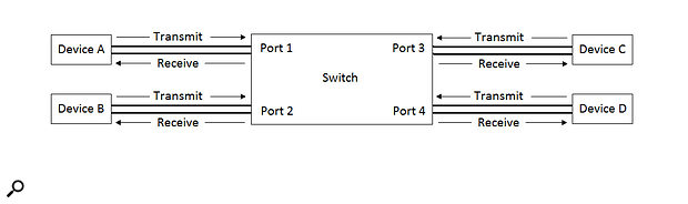 Figure 3: A bridged network with full-duplex links.