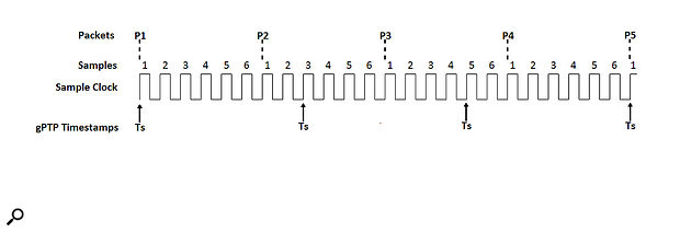 Figure 4: Sample clock encoding in AVTP (IEEE Std 1722).