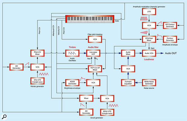 Figure 2: The block diagram for the brass patch from Part 25 of Synth Secrets.