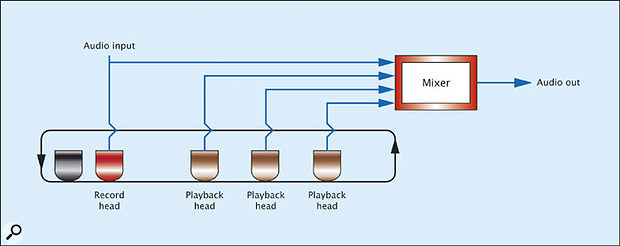 Figure 7: A usable tape delay system.