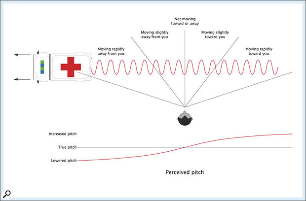 Figure 7: How the pitch changes as the ambulance passes.