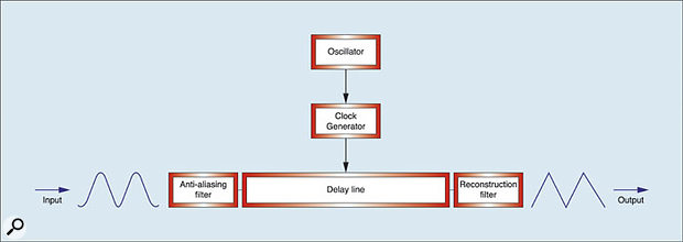 Figure 12: Modulating the clock.