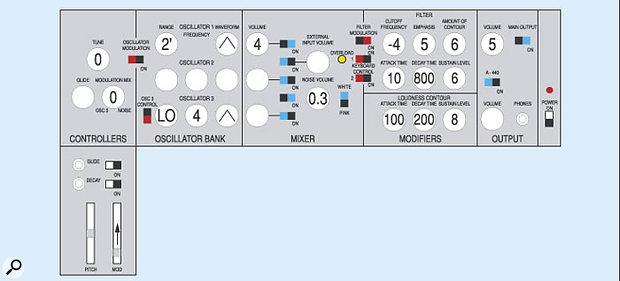 Figure 17: The Minimoog recorder patch.