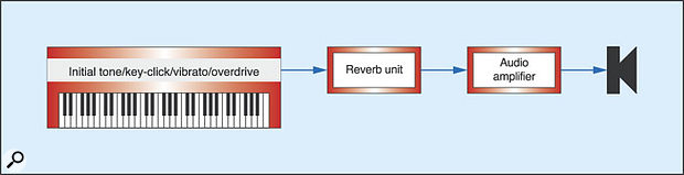 Figure 18: The conventional use of a reverb unit.