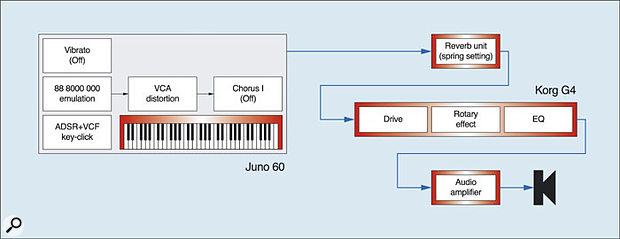 Figure 19: Using a digital Leslie emulator.