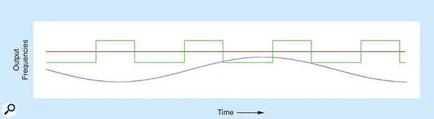 Figure C: Creating a lush sound using two oscillators per voice.