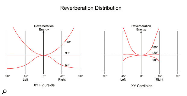 The distribution of reverberation energy across the soundstage, as captured by X‑Y arrays with different mutual angles and polar patterns. The vertical scale is arbitrary, while the horizontal scale is based on the deflection angle of astereo vectorscope display: fully left or right corresponds to an angle of ±45 degrees, and an out‑of‑phase condition is at ±90 degrees. X‑Y cardioids capture the most uniform spread of reverberant energy with amutual angle of 120 degrees, and there are no out‑of‑phase elements. In contrast, the most uniform spread occurs with amutual angle of 90 degrees for X‑Y figure‑8 mics, and sounds arriving at the sides of the array generate out‑of‑phase audio.