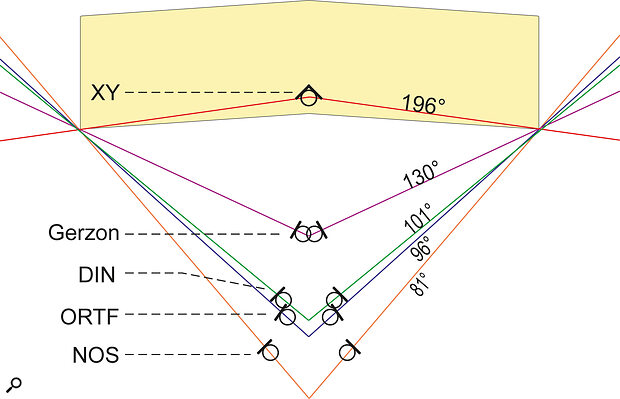 A diagram illustrating the relative positions of different stereo arrays employing cardioid microphones required to portray the source ensemble with similar stereo image widths. (The angles given here are the SRAs.)