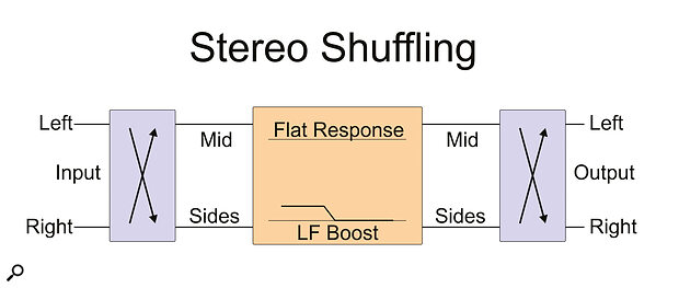 The basic building blocks of Stereo Shuffling, which increases the perceived spaciousness of the Gerzon array.