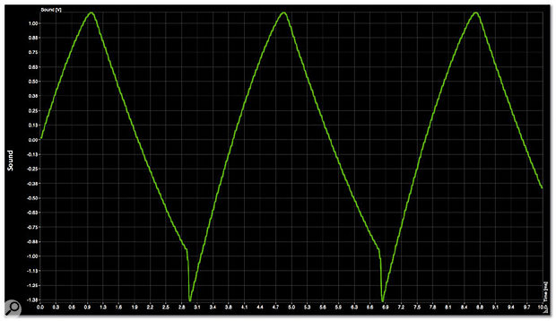 The ramp+triangle wave generated by Minimonsta.