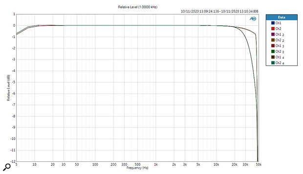 Comparing the frequency responses of the four different reconstruction filters, at 96kHz sampling rate.