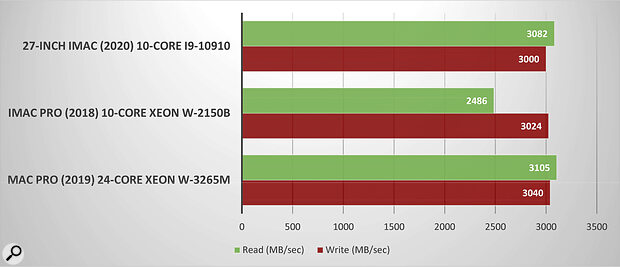 Similar to the Geekbench chart, here you can see the read and write speeds for the same three desktop Macs. Notice that the iMac performs favourably when compared to a current Mac Pro.