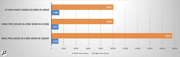 This chart shows the single- and multi-core results from Geekbench for the CPU performance of Apple's top-three desktop Macs as reviewed in this magazine. While the iMac with a 10-core i9 processor is on par with a 10-core Xeon-based iMac Pro, with similar single-core performance across all three systems, the iMacs are predictably eclipsed in the multi-core category thanks to the 24-core nature of Mac Pro's Xeon chip.