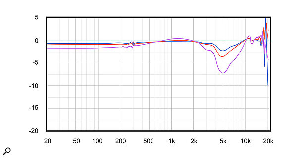 Shure SE535 frequency response deviations with different output impedances. Green: 1Ω source, yellow: 7Ω source, blue: 10Ω source, pink: 50Ω source. The maximum deviation is a  very audible 7.5dB between the green and pink curves!