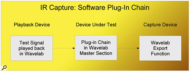 There are three main sources of convolution impulse responses. The easiest thing to sample is a software plug-in chain, since this can be captured entirely within a single software application, as shown here using Wavelab as an example.
