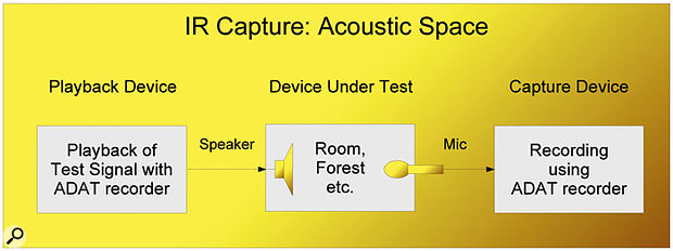 Capturing the sound of a real acoustic space generally requires a loudspeaker and microphone combination, although some acoustic noise sources can also be used in place of the loudspeaker.