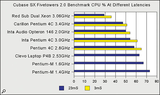 Despite a seemingly low clock speed of just 2.0GHz, Inta Audio's Opteron 146 system nevertheless provides performance equivalent to a 3.2GHz Pentium 4 system with audio applications.
