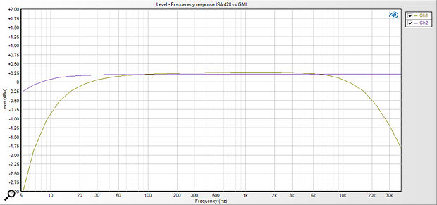 This graph compares the frequency responses of the ISA428 and GML preamps.