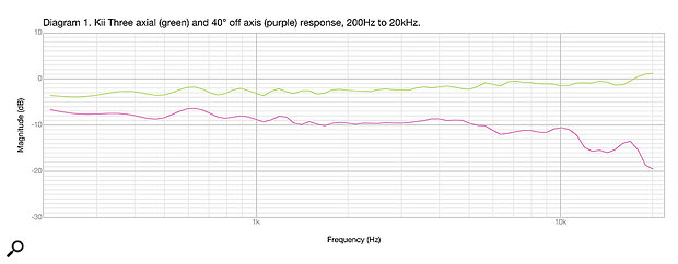 Diagram 1 shows on-axis and 40-degree horizontally off-axis frequency response curves taken using FuzzMeasure.