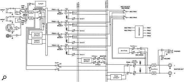 This block diagram, which appears within the D4's manual, shows how the audio and effects routing is configured.