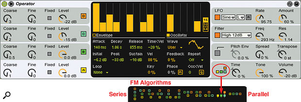 1: Operator's user interface has four panels of primary controls on each side and acentral display for editing the finer details of the selected side panel. The four left-hand panels are identical and affect Operator's four additive oscillators. The right-hand panels manage the LFO, the multi-mode filter and global pitch and output parameters. In the FM algorithms shown at the bottom, vertical placement indicates frequency modulation, and only oscillators in the bottom row are heard in the mix. In the algorithm chosen here, oscillators Aand B (yellow and green) are not frequency modulated and oscillator C (blue) is frequency modulated by oscillator D (orange).