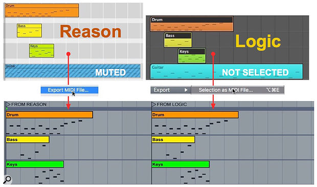 1: Three parts from same four-part MIDI song are exported from Reason (left) and Logic (right) to Live (bottom). Although the Live clips all begin at the same position, their data remains properly aligned with the original.