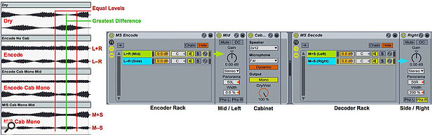 Screen 2: Cabinet with mono output processes the mid-chain after M-S encoding of an electric-piano with heavy tremolo. Waveform graphics of each processing stage are shown on the left.