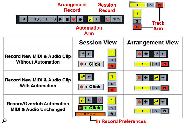 Screen 3: The labelled buttons at the top are all integral to recording automation. The table below shows the configuration options for recording data or automation or both in Session and Arrangement view.