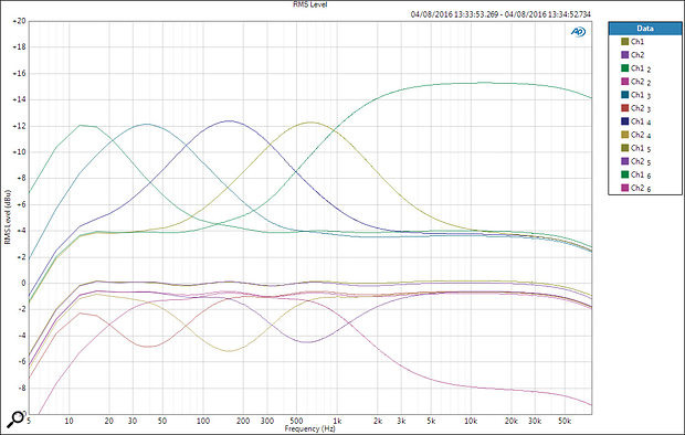 A set of all five main EQ sections in full boost (+12dB) and cut (-5dB) modes. Note the overall  4dB level shift when applying full boost in any band. There's only a modest 0.75dB overall level loss in cut modes. The shelf boost maximum levels are rather higher (+15dB) than for the bells.